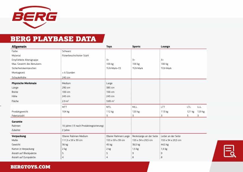 BERG Playbase Daten